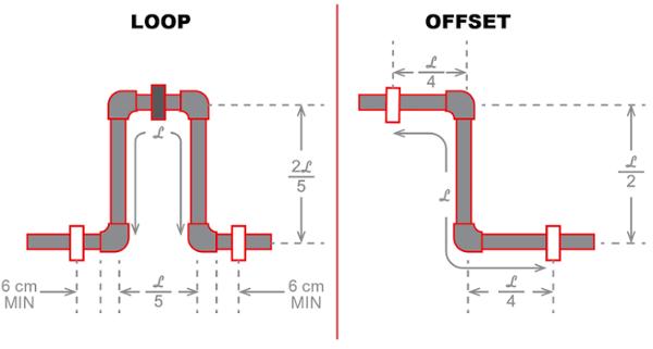 expansion-loop-offset-diagram